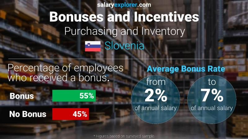 Annual Salary Bonus Rate Slovenia Purchasing and Inventory