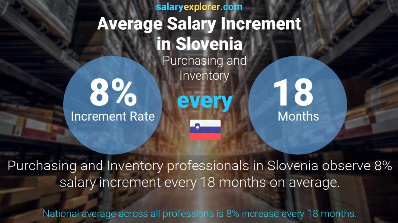 Annual Salary Increment Rate Slovenia Purchasing and Inventory