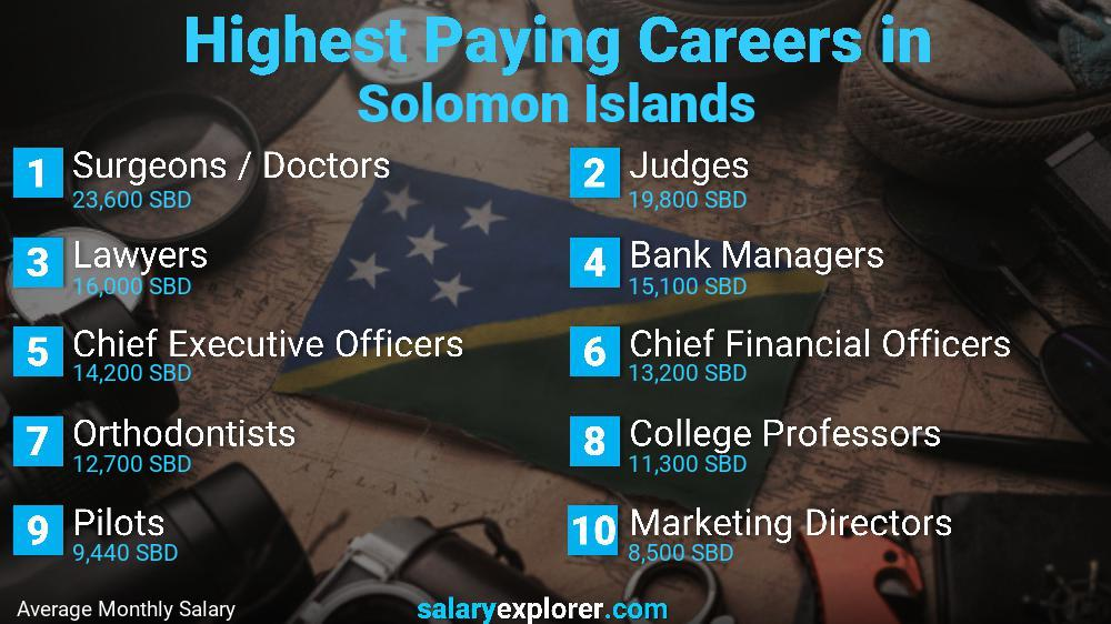 Highest Paying Jobs In Solomon Islands