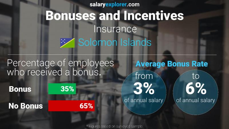 Annual Salary Bonus Rate Solomon Islands Insurance