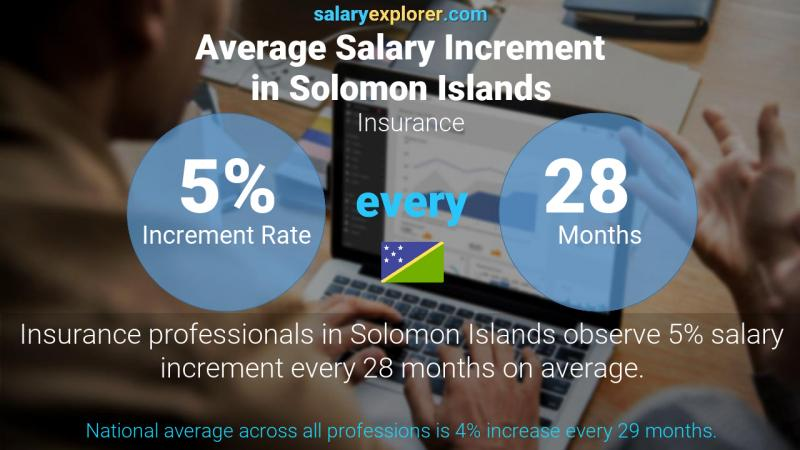 Annual Salary Increment Rate Solomon Islands Insurance