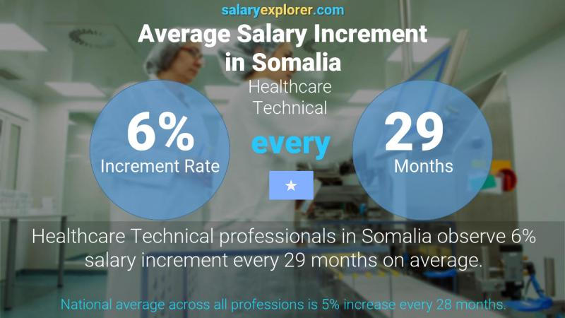 Annual Salary Increment Rate Somalia Healthcare Technical