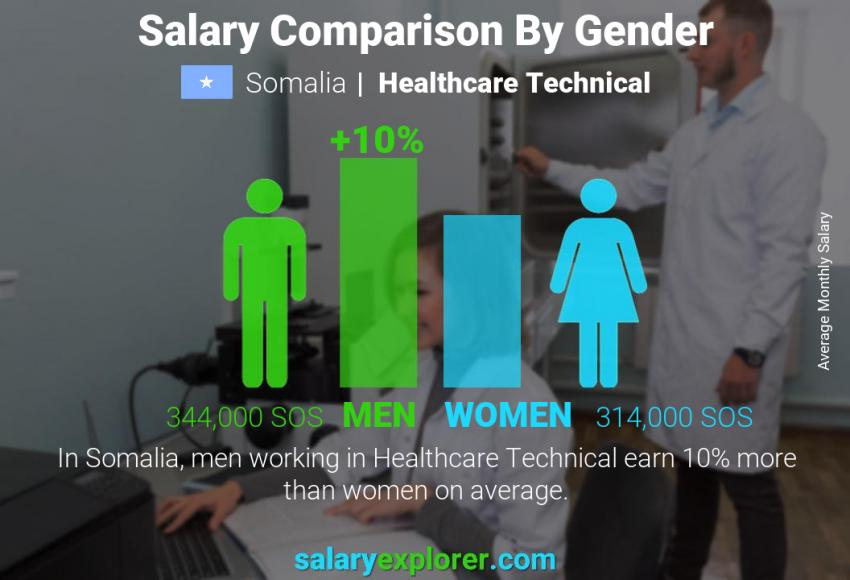 Salary comparison by gender monthly Somalia Healthcare Technical