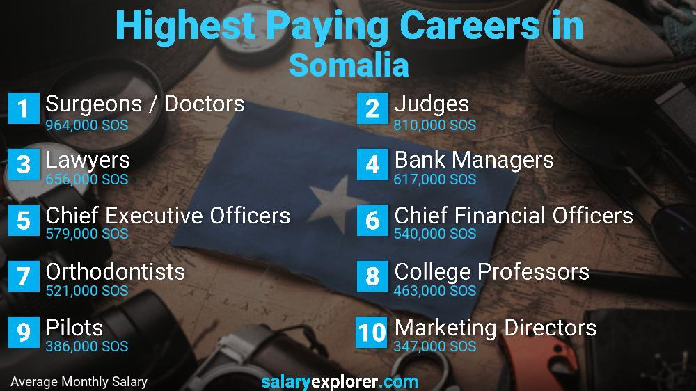 Highest Paying Jobs In Somalia
