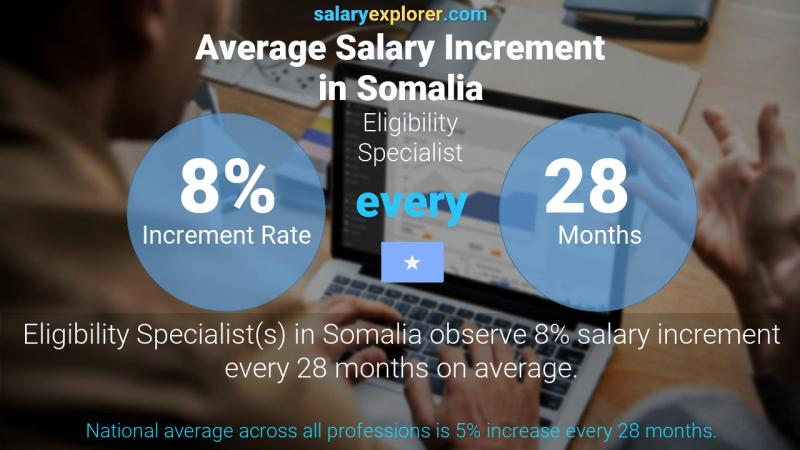 Annual Salary Increment Rate Somalia Eligibility Specialist