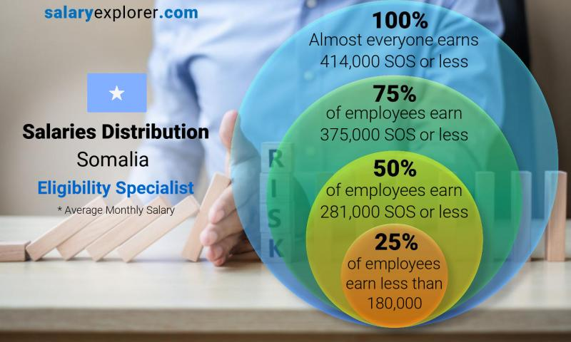Median and salary distribution monthly Somalia Eligibility Specialist