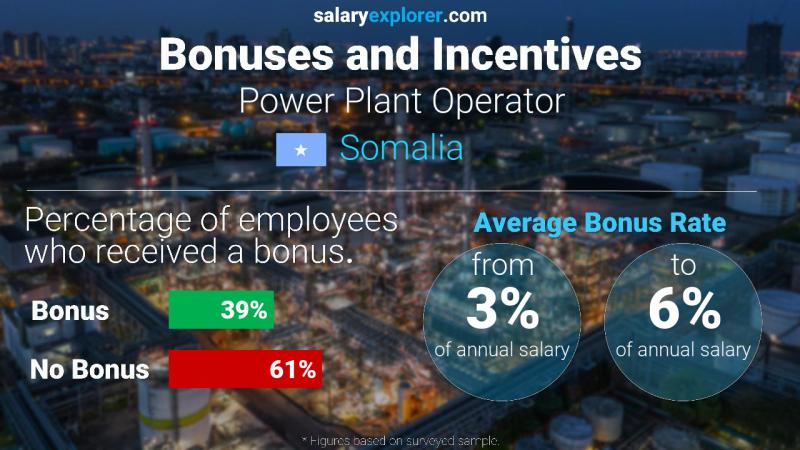 Annual Salary Bonus Rate Somalia Power Plant Operator