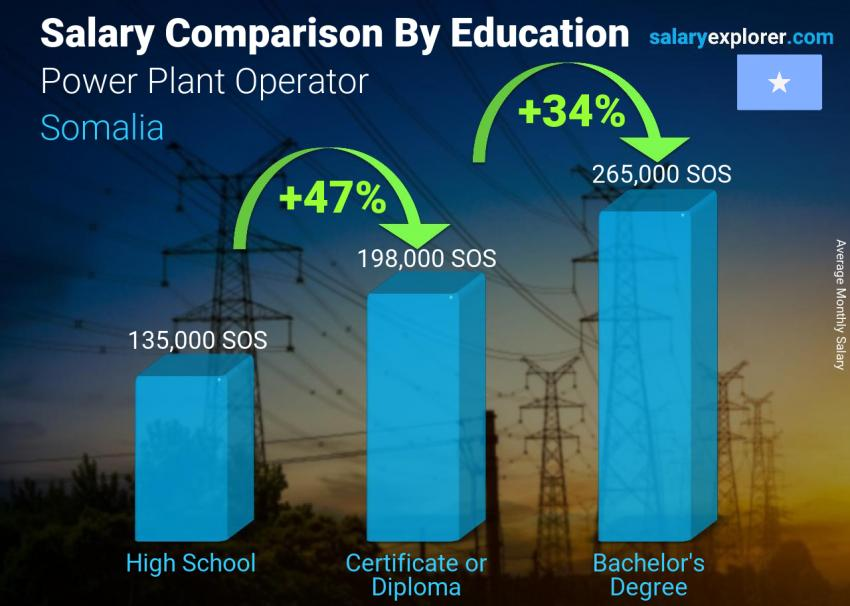 Salary comparison by education level monthly Somalia Power Plant Operator