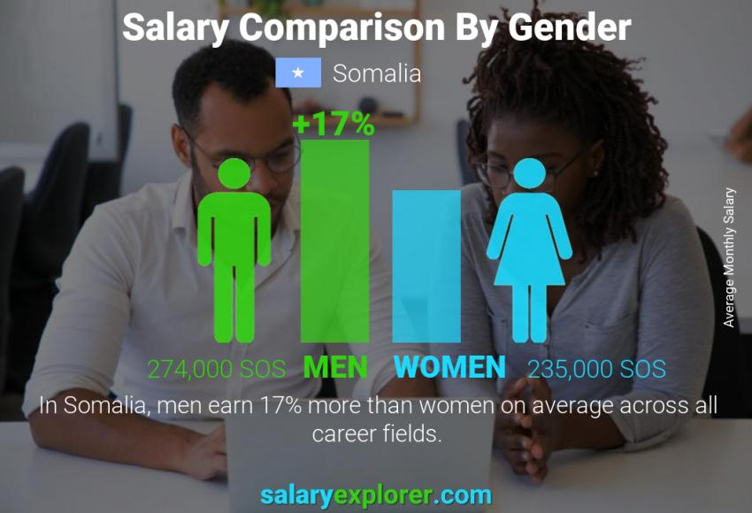 Salary comparison by gender monthly Somalia