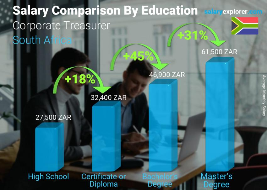 Salary comparison by education level monthly South Africa Corporate Treasurer