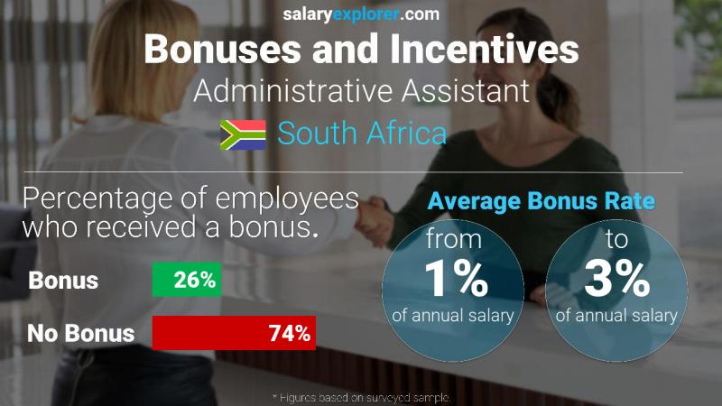 Annual Salary Bonus Rate South Africa Administrative Assistant