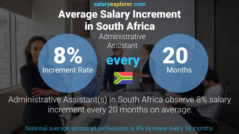 Annual Salary Increment Rate South Africa Administrative Assistant