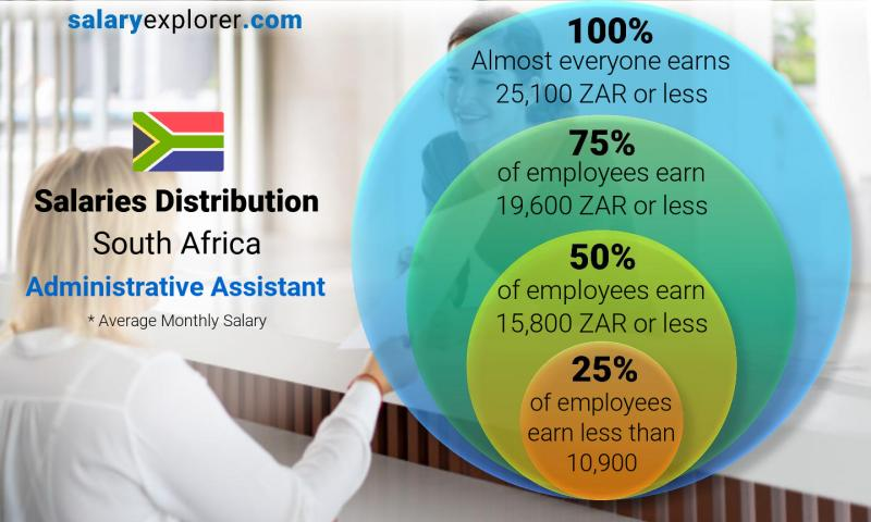 Median and salary distribution monthly South Africa Administrative Assistant