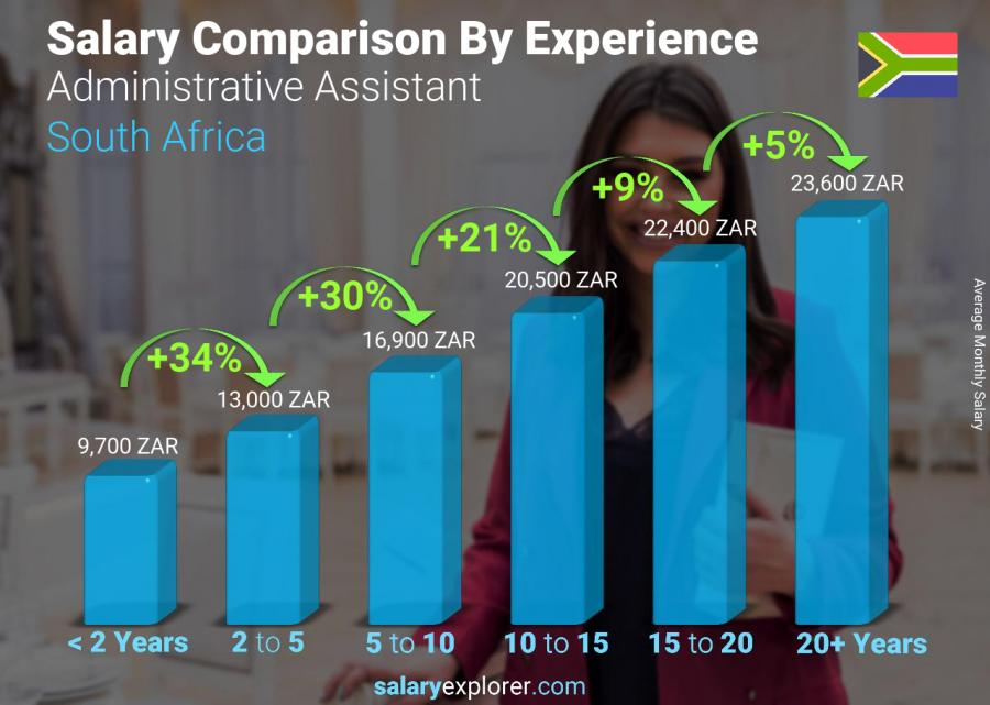 Salary comparison by years of experience monthly South Africa Administrative Assistant