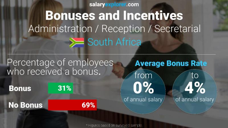 Annual Salary Bonus Rate South Africa Administration / Reception / Secretarial