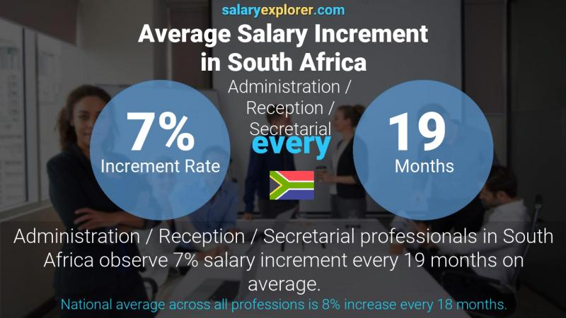 Annual Salary Increment Rate South Africa Administration / Reception / Secretarial