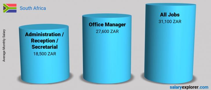 Salary Comparison Between Office Manager and Administration / Reception / Secretarial monthly South Africa