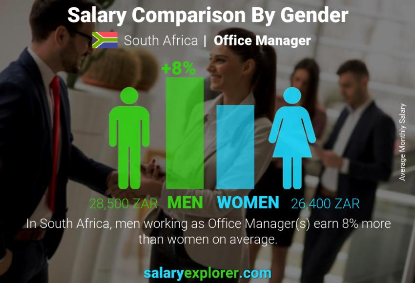 Salary comparison by gender monthly South Africa Office Manager