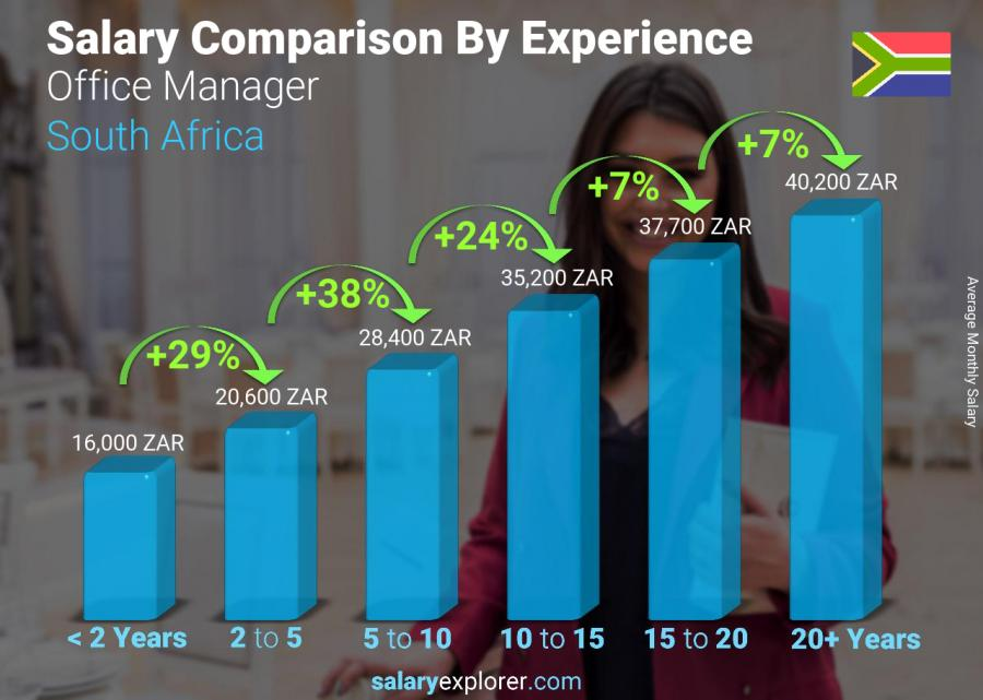 Salary comparison by years of experience monthly South Africa Office Manager