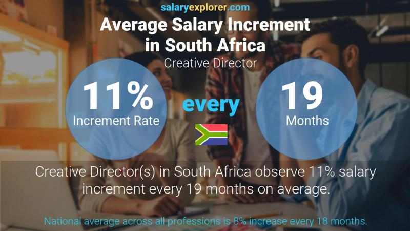 Annual Salary Increment Rate South Africa Creative Director