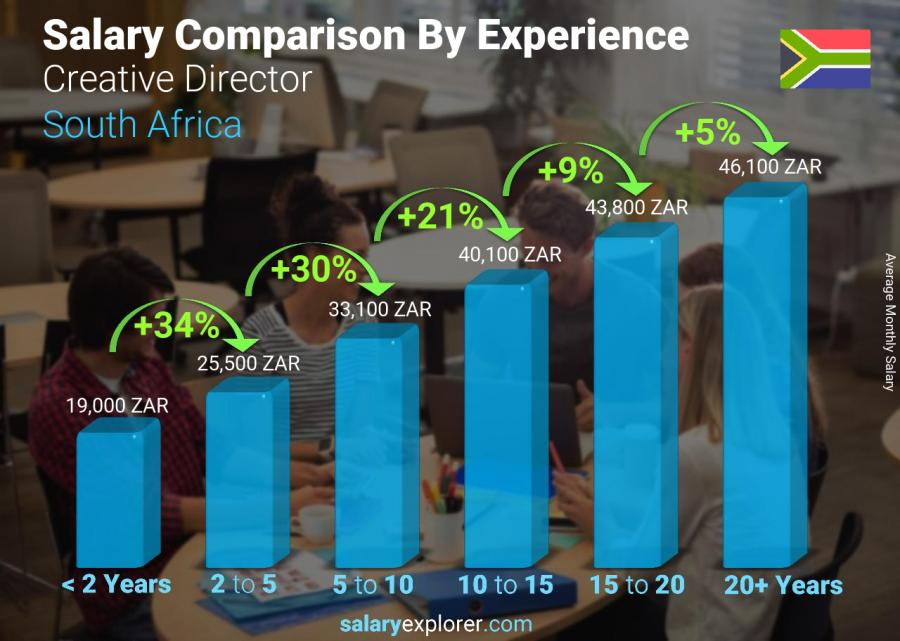 Salary comparison by years of experience monthly South Africa Creative Director