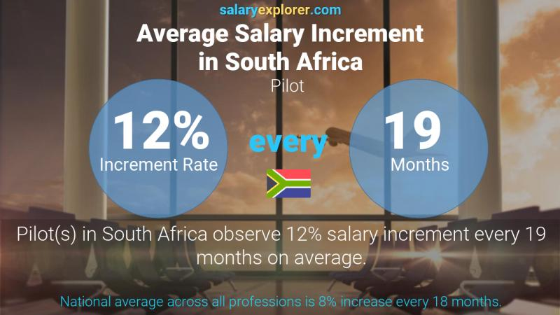 Annual Salary Increment Rate South Africa Pilot