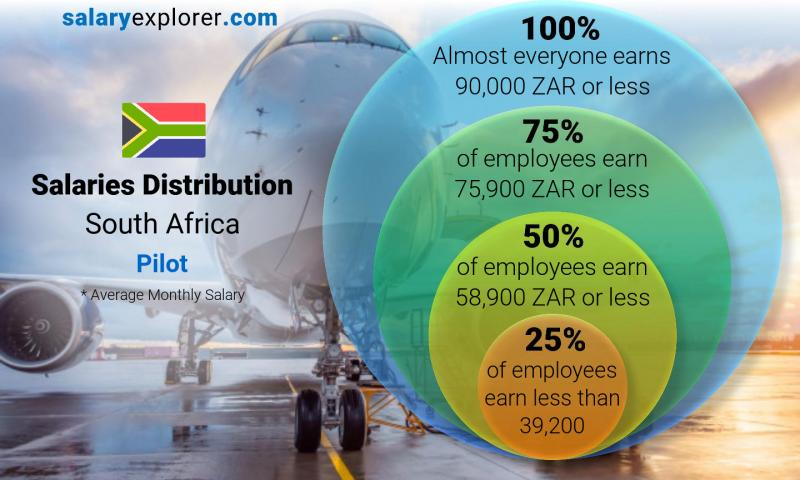 Median and salary distribution monthly South Africa Pilot
