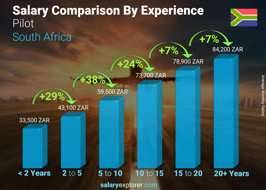 Salary comparison by years of experience monthly South Africa Pilot