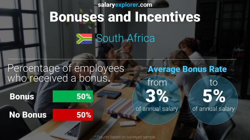 Annual Salary Bonus Rate South Africa
