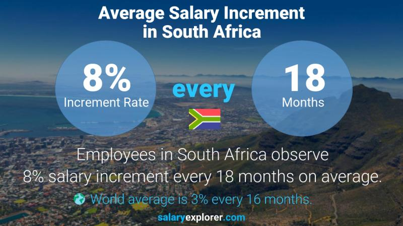 Annual Salary Increment Rate South Africa