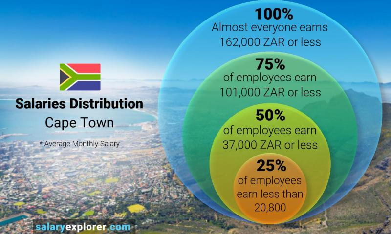 Median and salary distribution monthly Cape Town