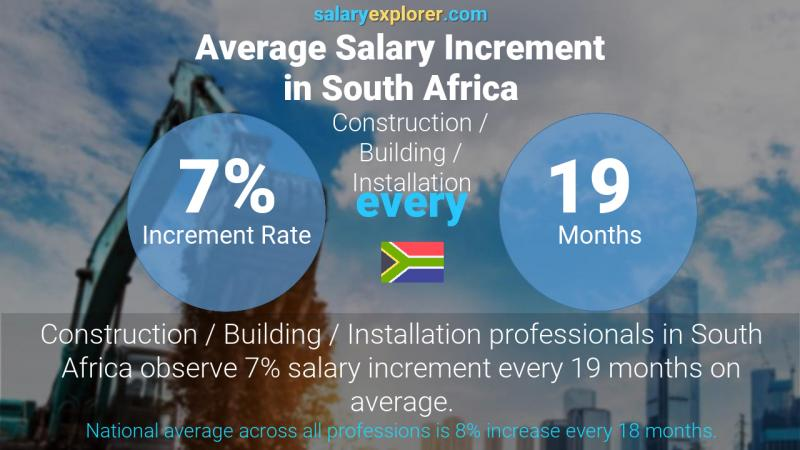 Annual Salary Increment Rate South Africa Construction / Building / Installation