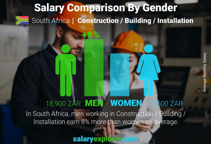 Salary comparison by gender monthly South Africa Construction / Building / Installation