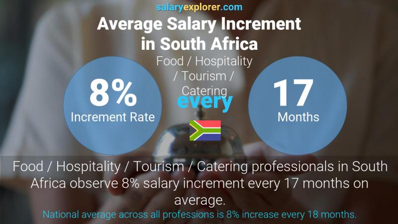 Annual Salary Increment Rate South Africa Food / Hospitality / Tourism / Catering