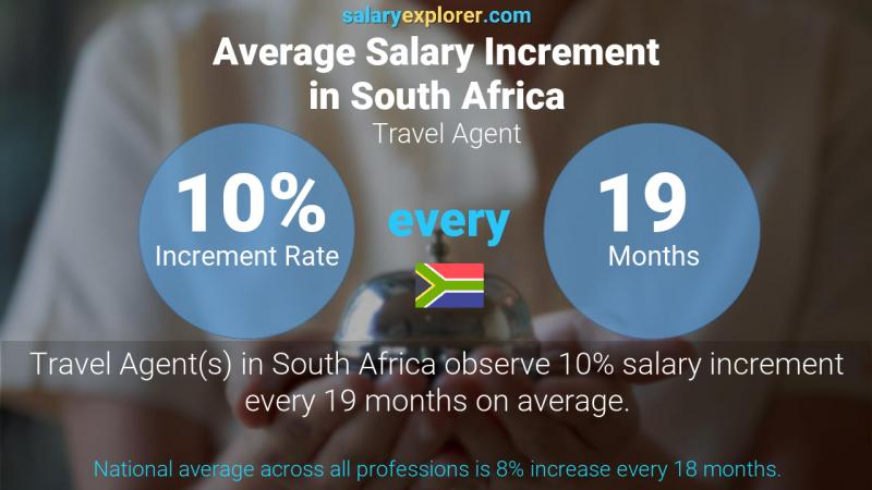 Annual Salary Increment Rate South Africa Travel Agent