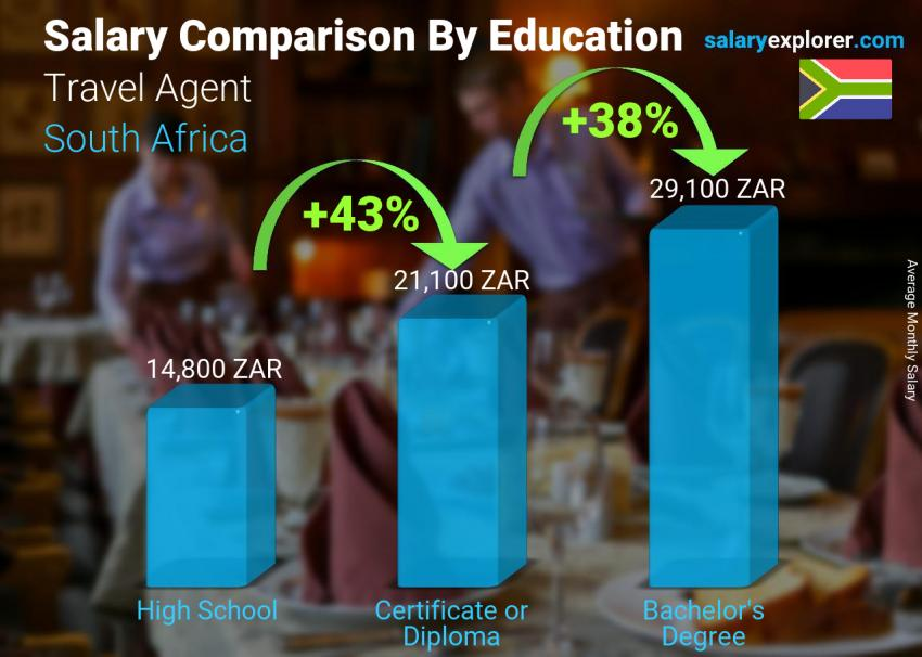 Salary comparison by education level monthly South Africa Travel Agent