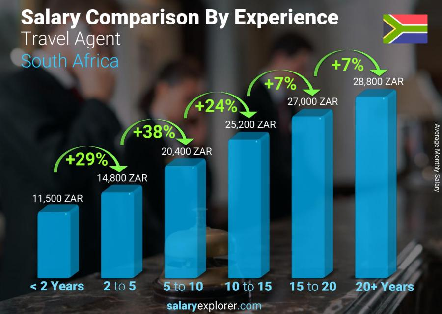 Salary comparison by years of experience monthly South Africa Travel Agent