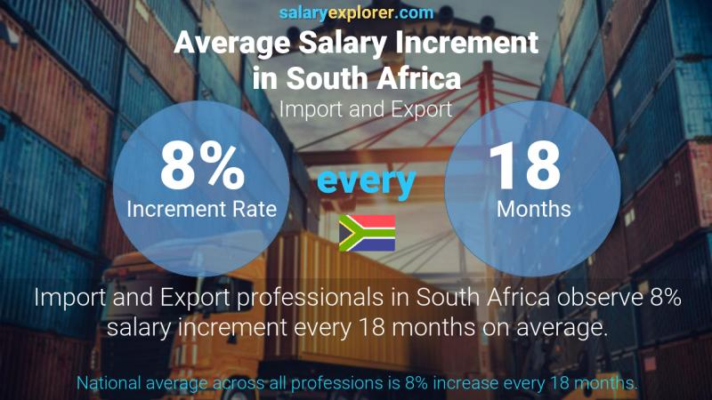 Import and Export Average Salaries in South Africa 2020 ...