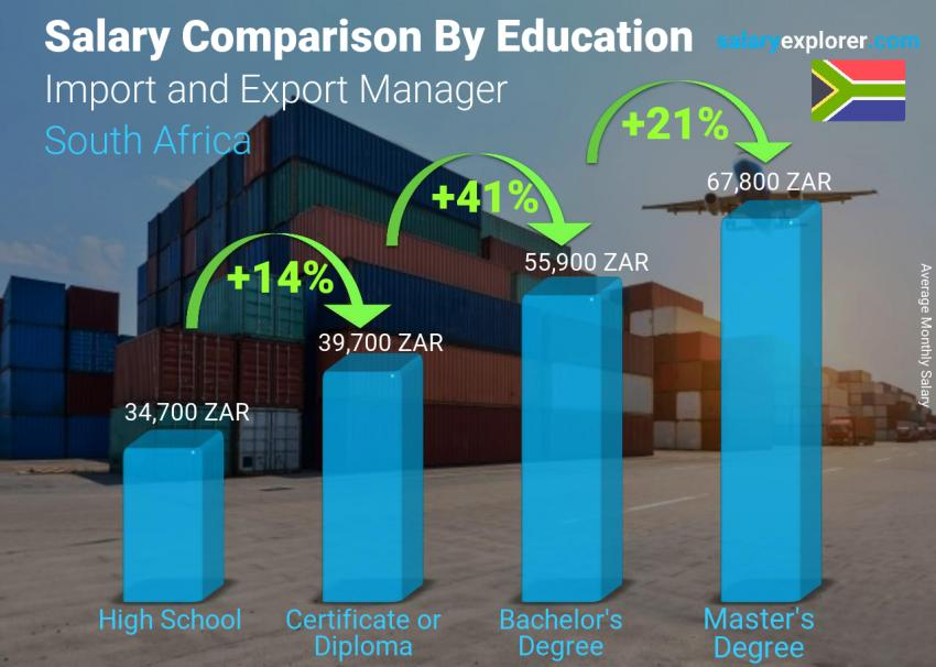 Import and Export Manager Average Salary in South Africa 2019