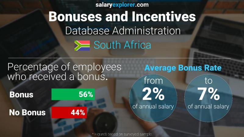 Annual Salary Bonus Rate South Africa Database Administration