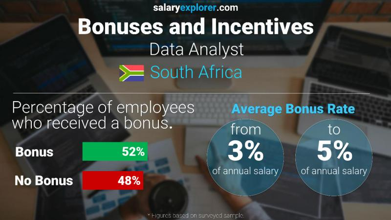 Annual Salary Bonus Rate South Africa Data Analyst