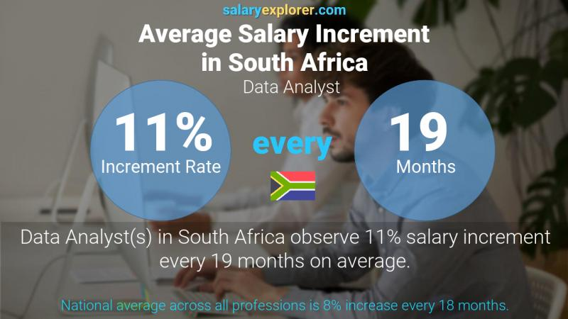Annual Salary Increment Rate South Africa Data Analyst