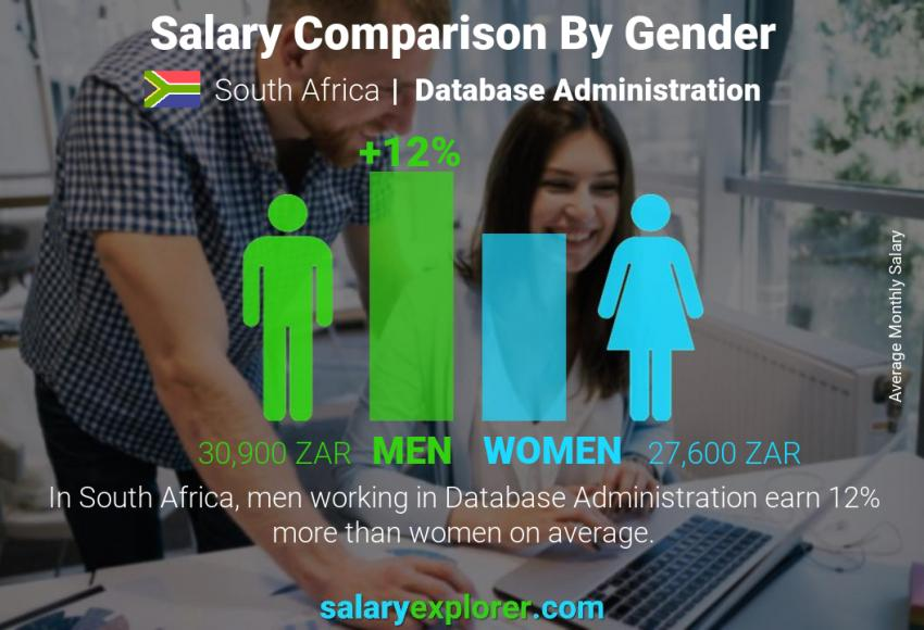 Salary comparison by gender monthly South Africa Database Administration