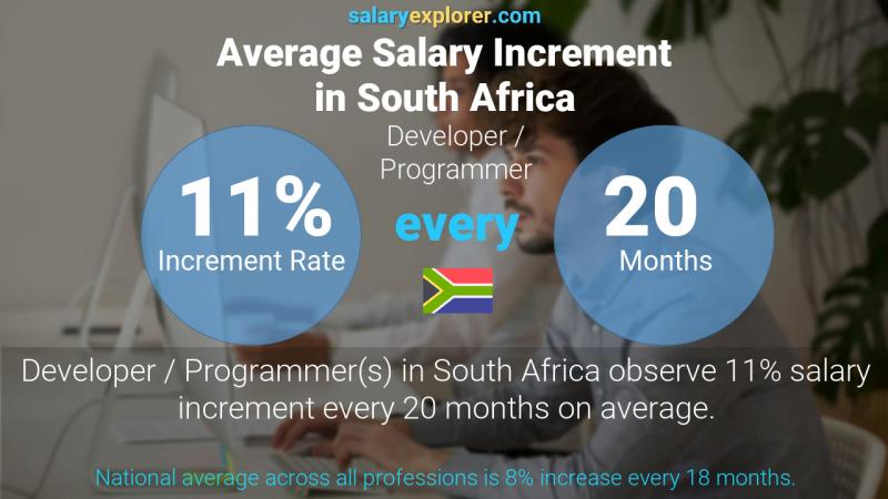 Annual Salary Increment Rate South Africa Developer / Programmer
