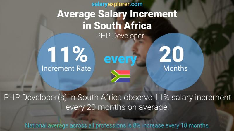 Annual Salary Increment Rate South Africa PHP Developer