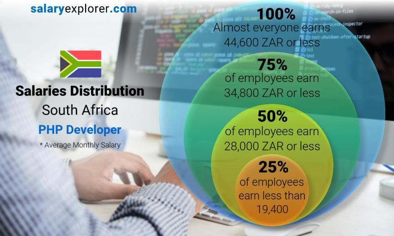 Median and salary distribution monthly South Africa PHP Developer