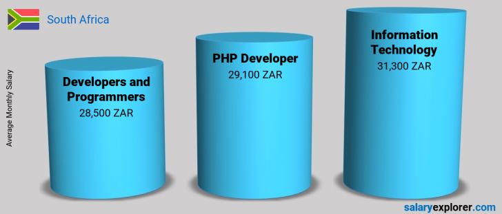 Salary Comparison Between PHP Developer and Information Technology monthly South Africa
