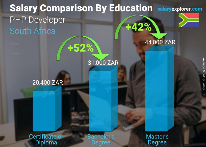 Salary comparison by education level monthly South Africa PHP Developer