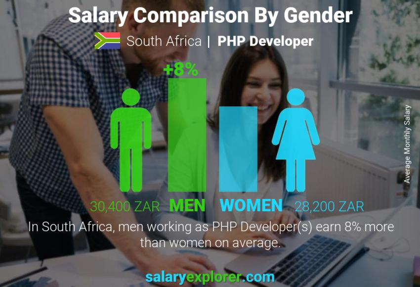 Salary comparison by gender monthly South Africa PHP Developer