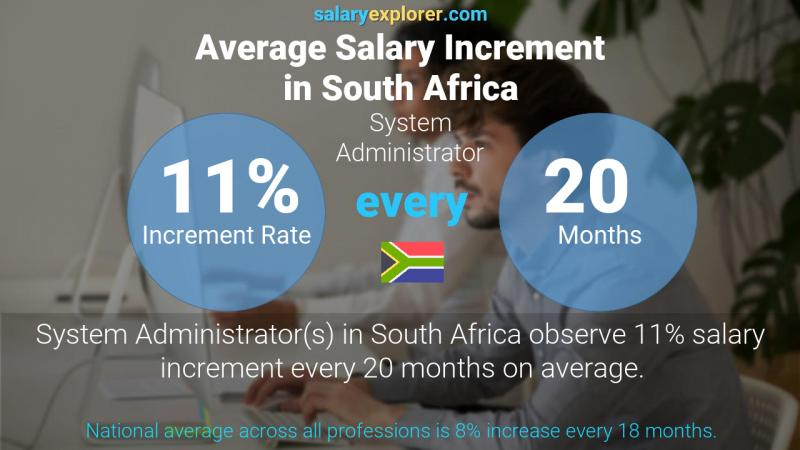 Annual Salary Increment Rate South Africa System Administrator